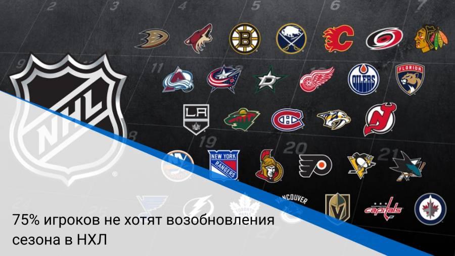 75% игроков не хотят возобновления сезона в НХЛ